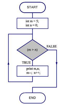 c prime number flowchart
