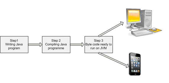 Java Program Life Cycle