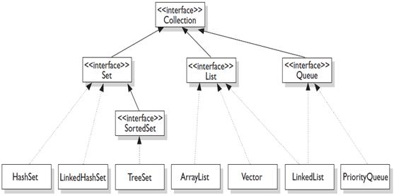 java collection framework image1