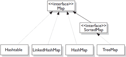 java collection framework inage 2