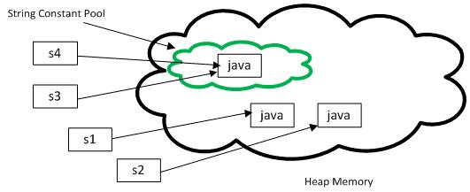 string methode demo image