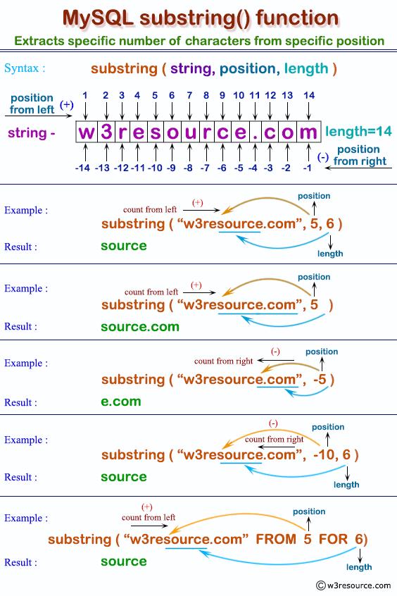 MySQL SUBSTRING() function - w3resource