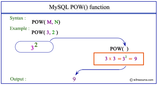 Mysql Pow Function W3resource