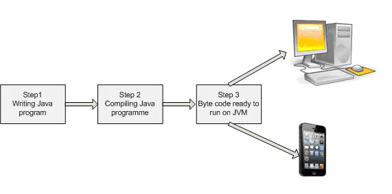 Java Program Life Cycle