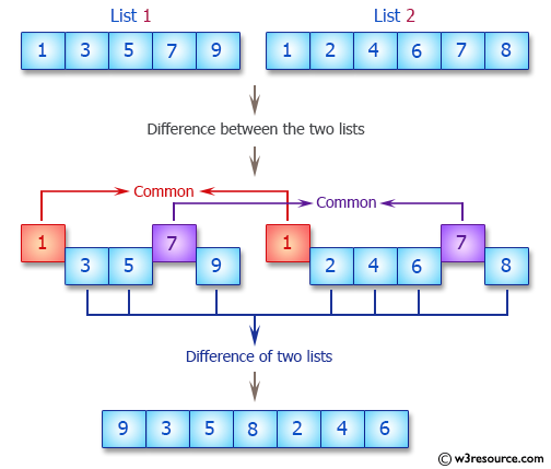 Python: Difference between the two lists