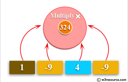 Python: Multiplies all the items in a list