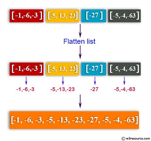 Python: Flatten a shallow list