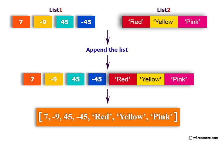 Python: Append a list to the second list
