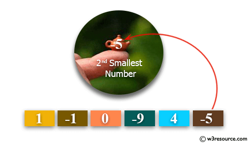 Python: Find the second smallest number in a list