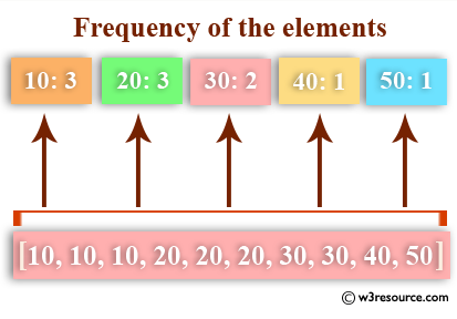 Python: Get the frequency of the elements in a list