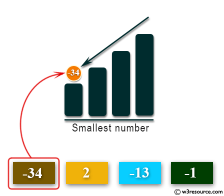 Python: Get the smallest number from a list