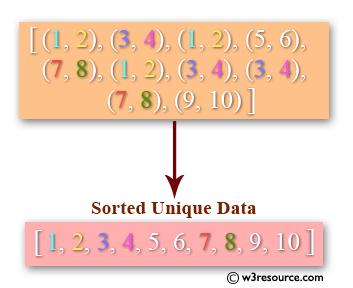 Python: Convert a pair of values into a sorted unique array