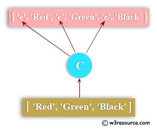 Python: Insert an element before each element of a list