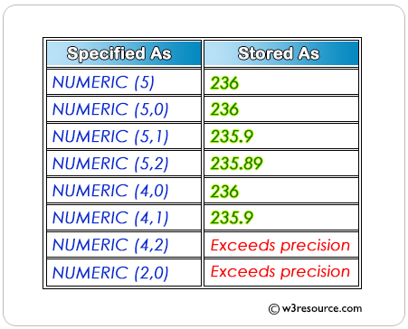 SQL DATA TYPE Numeric precision and scale