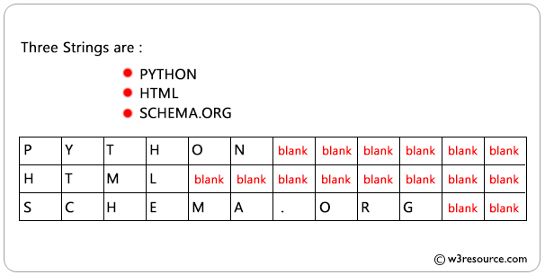 SQL Data Type fixed length character string