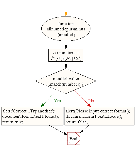 Flowchart: JavaScript - checking all numbers