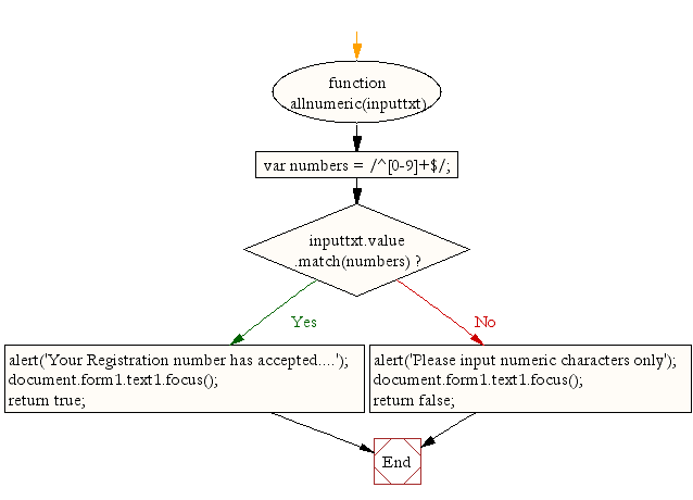 Flowchart: JavaScript - checking for all numbers