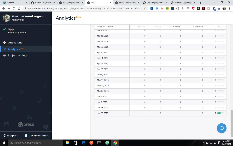 cypress: analytics image - 6