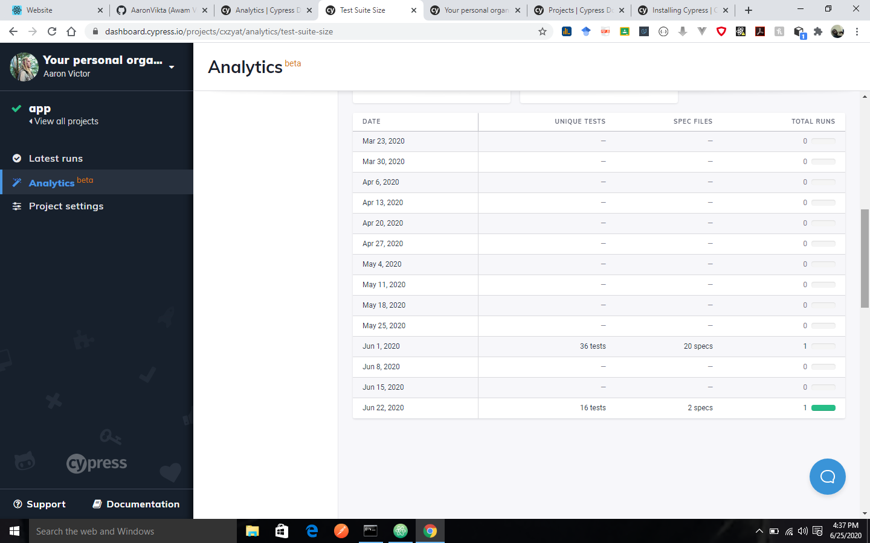 cypress: analytics image - 8