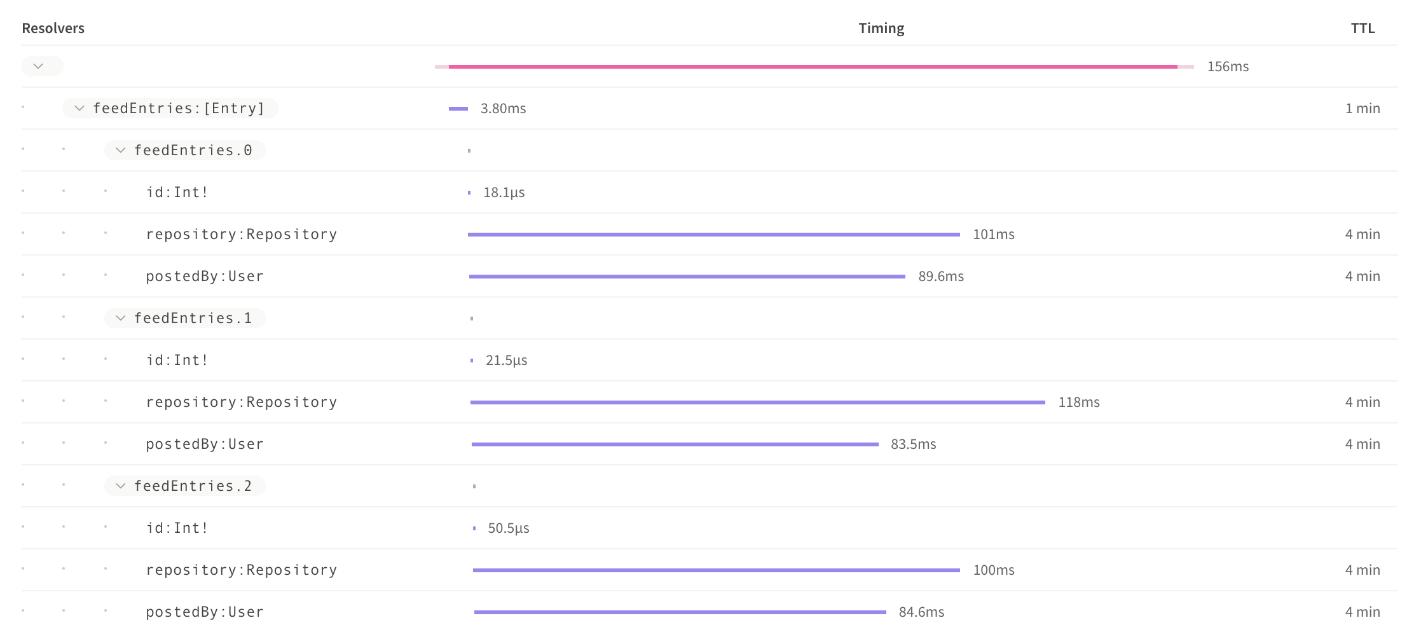 apollo graphql: analyzing performance resolvers image