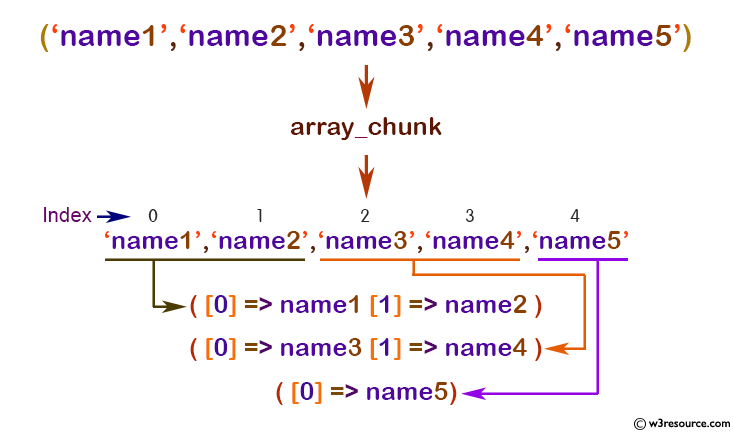 php array array_chunk function