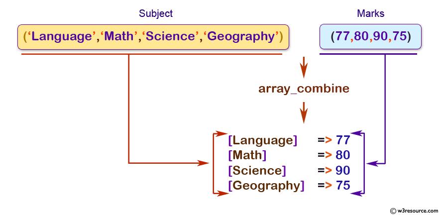 php-array_combine()