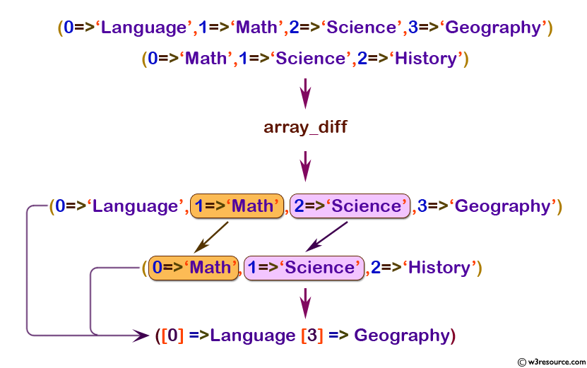 php function reference: array_diff() function