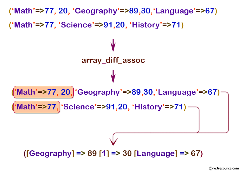 php function reference: array_diff_assoc() function