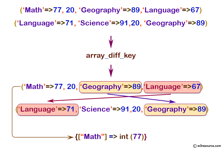php function reference: array_diff_key() function