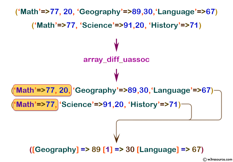 php function reference: array_diff_uassoc() function