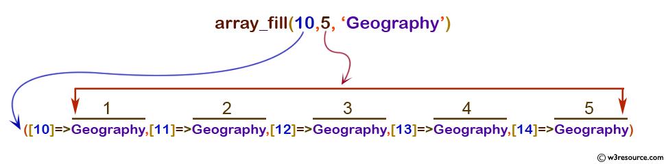php-array-array_fill()
