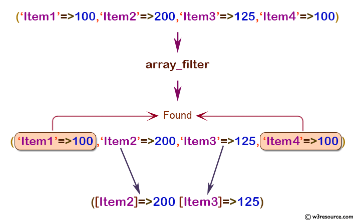 php function reference: array_filter() function