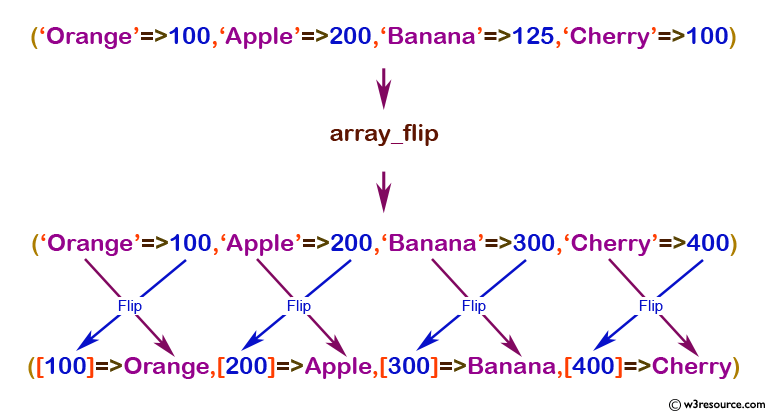 php function reference: array_flip() function