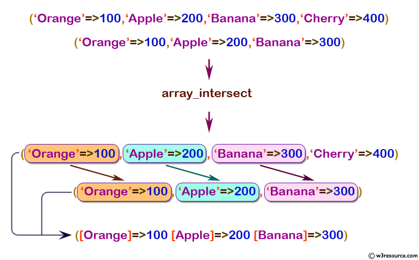 php array array_intersect() function