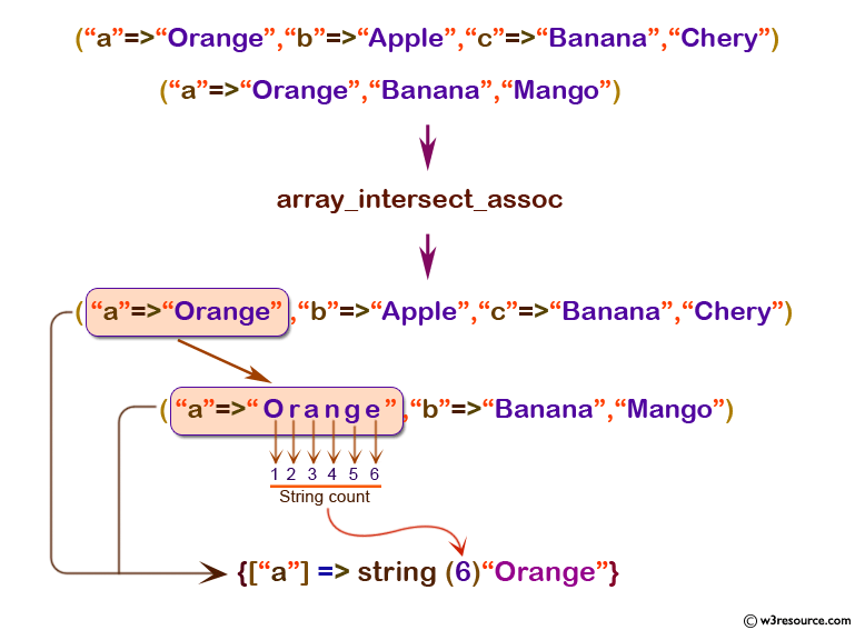 php function reference: array_intersect_ assoc() function