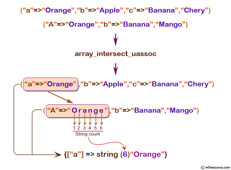 php array array_intersect_uassoc() function