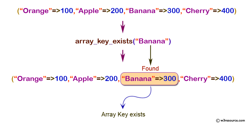 PHP: array_key_exists() function - w3resource