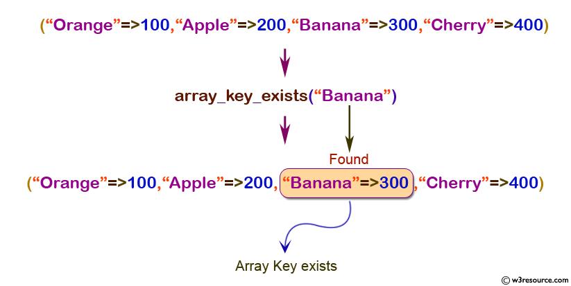 php-array-array_key_exists()