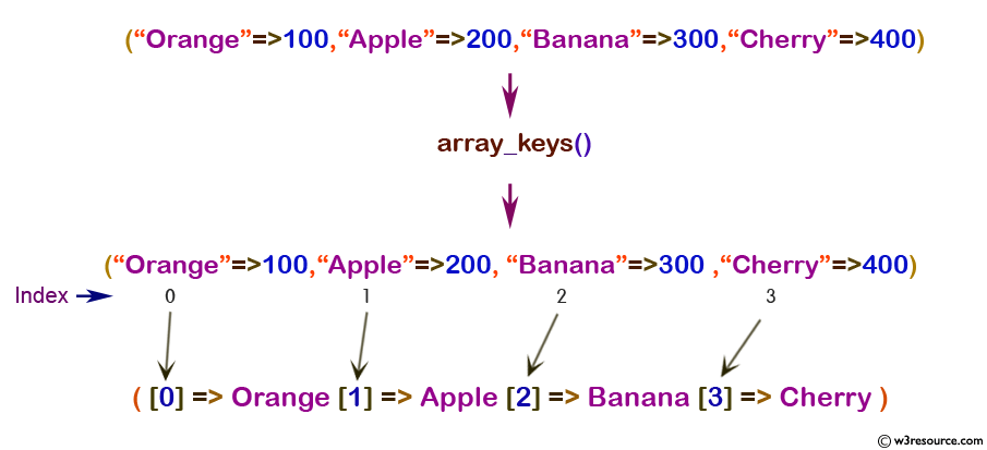 PHP : array_keys() function - w3resource
