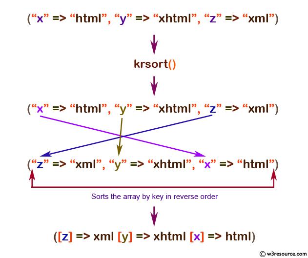 php array krsort() function