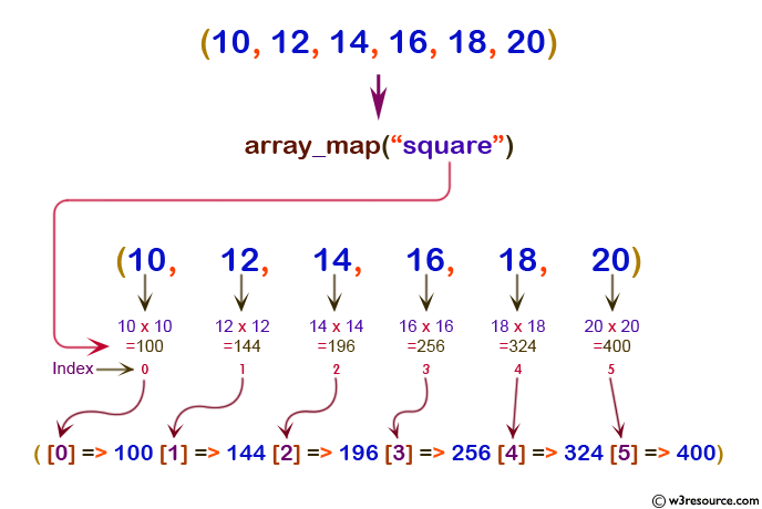 php array array_map()