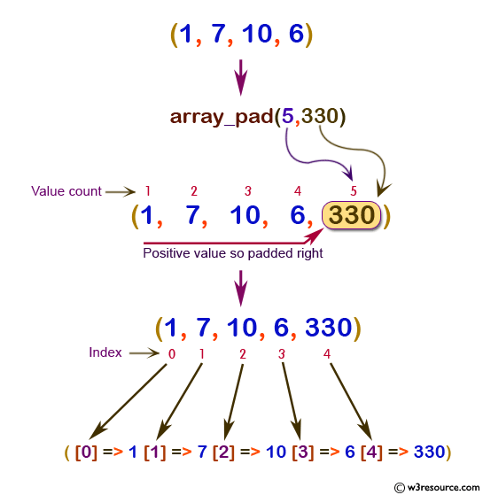 php function reference: array_pad() function