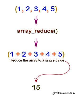 php function reference: array_reduce() function