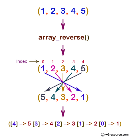 php function reference: array_reverse() function