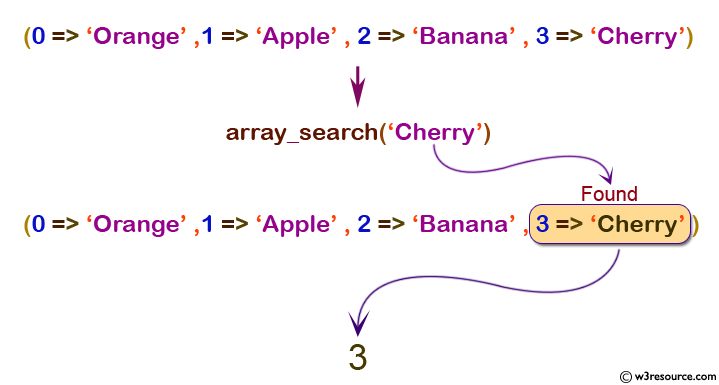php array array_search() function