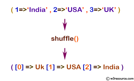php array shuffle() function