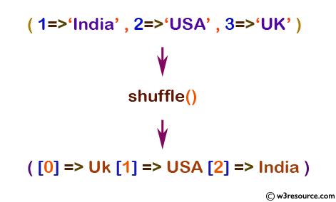 array shuffle