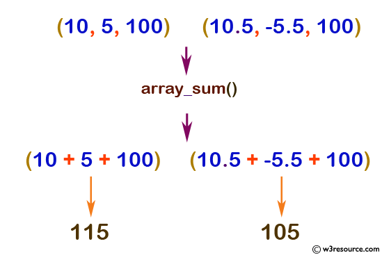 php function reference: array_sum() function