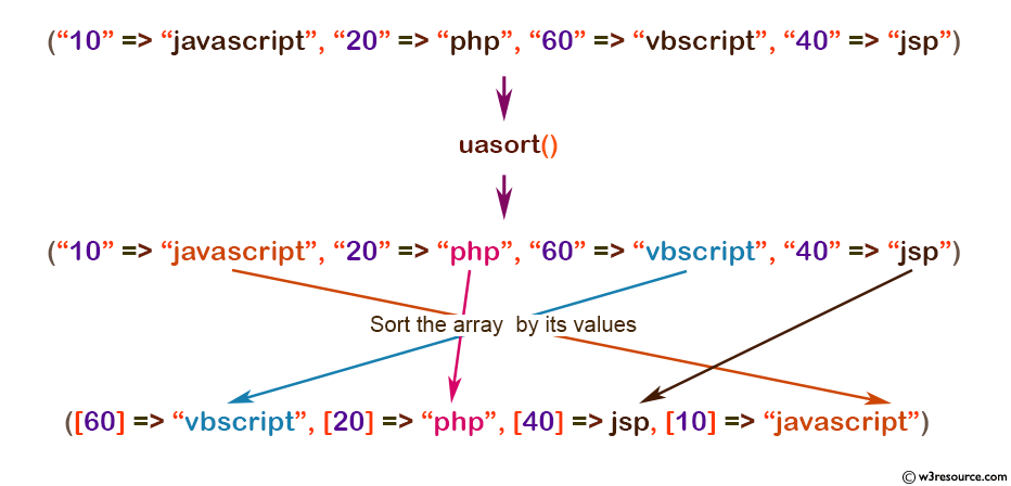 php array uasort() function