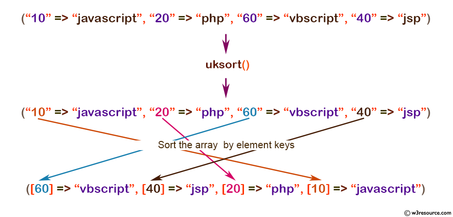 php function reference: uksort() function